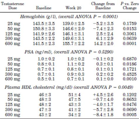 testosterone dosage for muscle growth picture 2