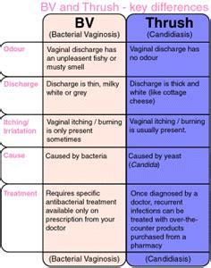 bacterial vaginosis symptom picture 6