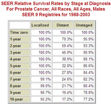Survival rates prostate cancer picture 3