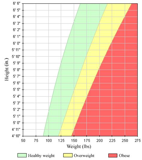 losing weight normal bmi recommendation picture 1