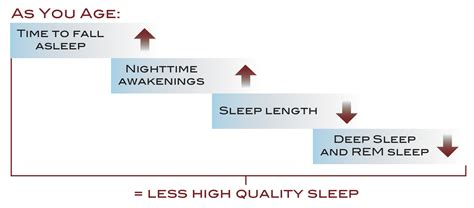 sleep effects of aging picture 7