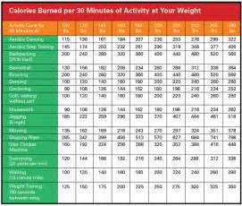 Fat and calorie burning weight picture 5