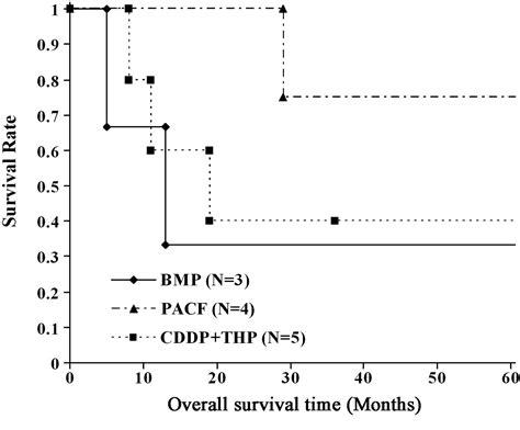 adenocarcinoma survival rate prostate picture 1