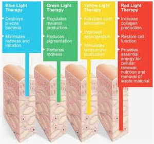 of light therapy for the skin picture 1