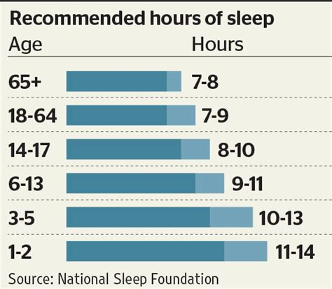 amount of time the body needs to sleep picture 11