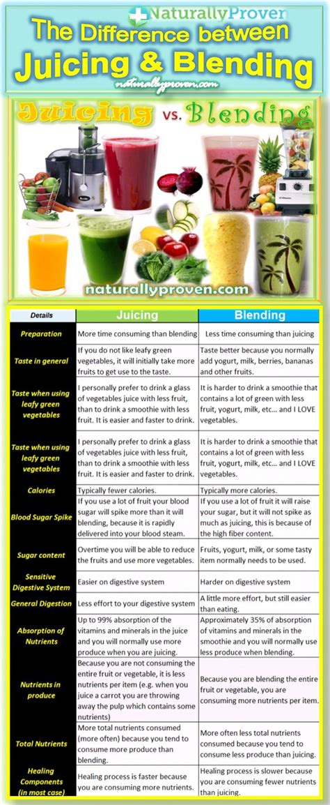 Juicing and blood pressure picture 1