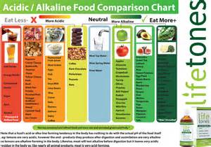 acidity in the diet picture 13