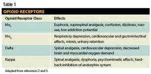 what supplement binds to opiate receptors picture 12