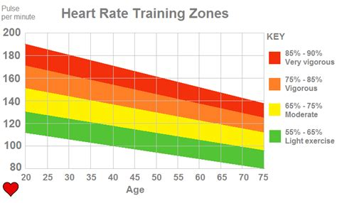 calculate fat burning heart rate picture 1