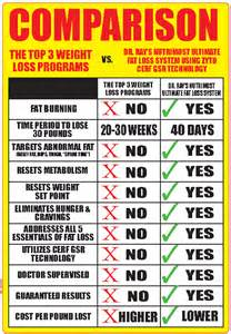 weight loss programs by comparrison picture 11