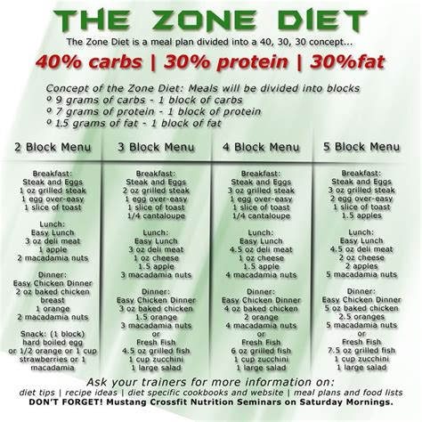 zone diet picture 1