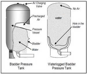no water in the bladder tank on well picture 15