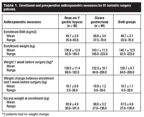 expected weight loss with the gastric band picture 10