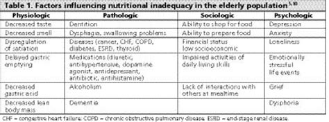 aging and health sensory deficiency and heart disease picture 7