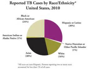 effect of aging on ethnic minorities picture 3