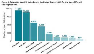 new jersey genital herpes rates picture 5