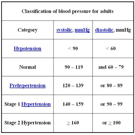 acceptable range for blood pressure picture 10