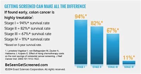 colon cancer survival rates picture 1