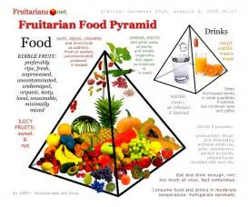 example of a fruitarian diet picture 5