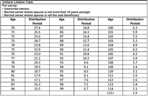 ira joint life distribution table picture 14
