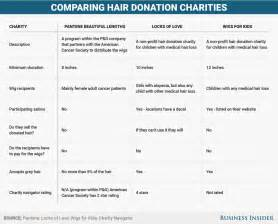 donate your hair to cancer patients picture 2