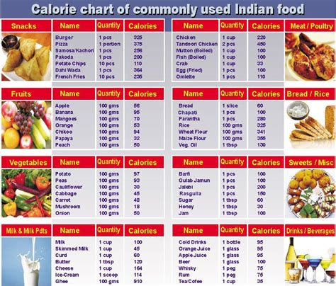 diabetic food allowance chart picture 3