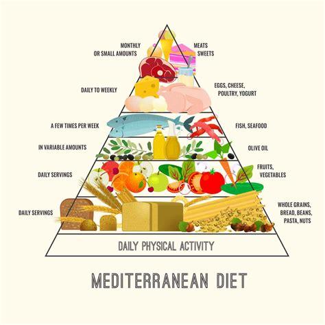 medderterinne diet picture 2