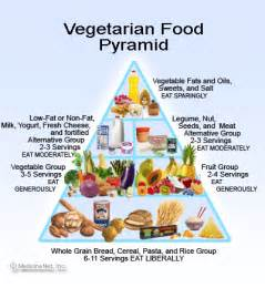example of a fruitarian diet picture 6
