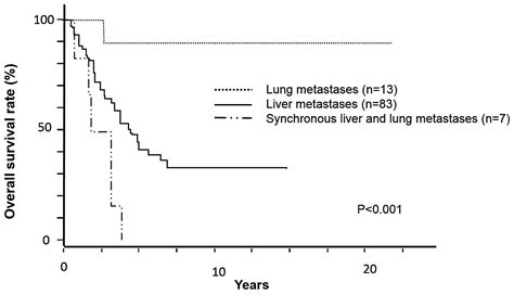 metastatic colon cancer in liver and lungs survival picture 2