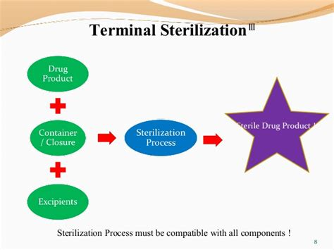 control microbial load for terminally sterilized products picture 5