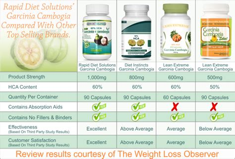 can i buy garcinia cambogia at the world picture 9