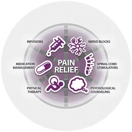 pain treatment picture 7
