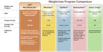 price of physician weight loss program picture 5
