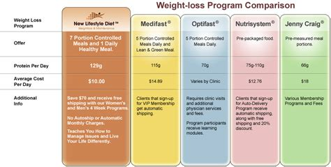 price of physician weight loss program picture 6