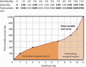 total product curve microeconomics picture 7