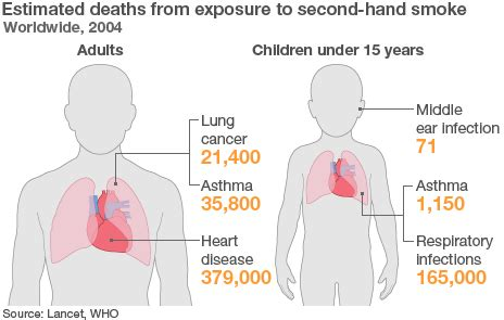 how many people die from secondhand smoke picture 4