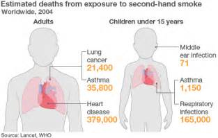 second hand smoke health picture 1