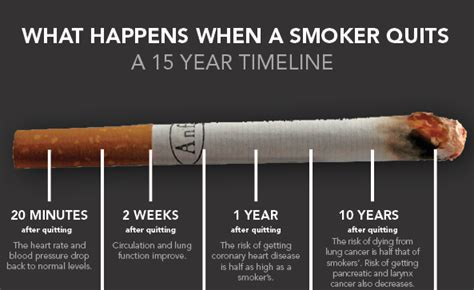 what happens to your throat when you quit smoking picture 5