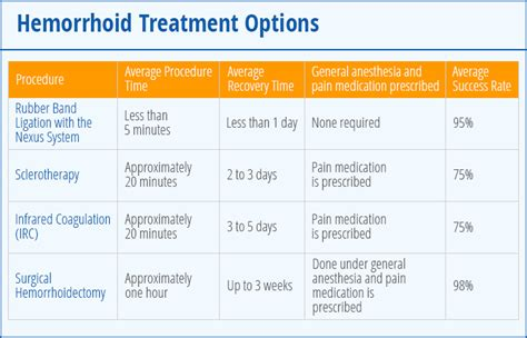 hemorrhoid treatment cure picture 1
