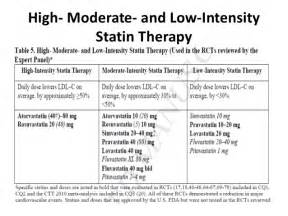 list of high intensity statin picture 5
