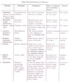 names of bacterial diseases picture 3