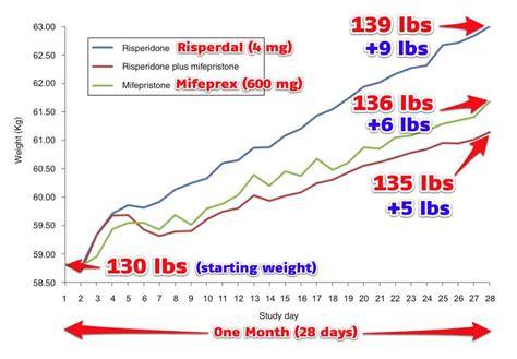 risperidone weight gain picture 1