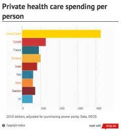 private health care system picture 1