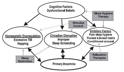 cbtforinsomnia picture 1