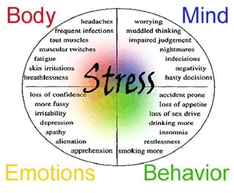 Stress and high blood pressure picture 2