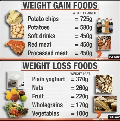 foods to gain weight picture 10