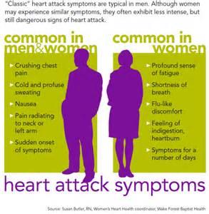 High cholesterol symptom picture 1