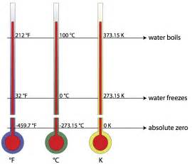 waer boils at how many degrees celsius picture 4