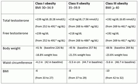 weight loss may increase testosterone levels picture 12