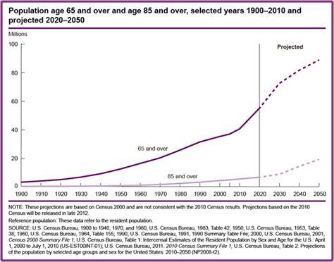 aging statistics picture 18